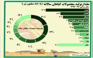مقدار تولید محصولات گیاهان سالانه