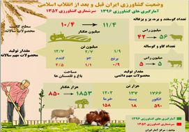 وضعیت کشاورزی ایران قبل و بعد از انقلاب اسلامی
