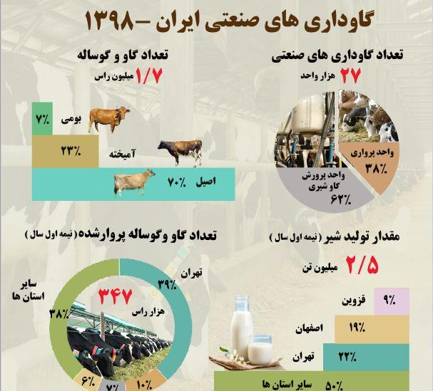 گاوداری های صنعتی ایران